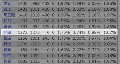 艦これデータベースによる沖波のドロップ率